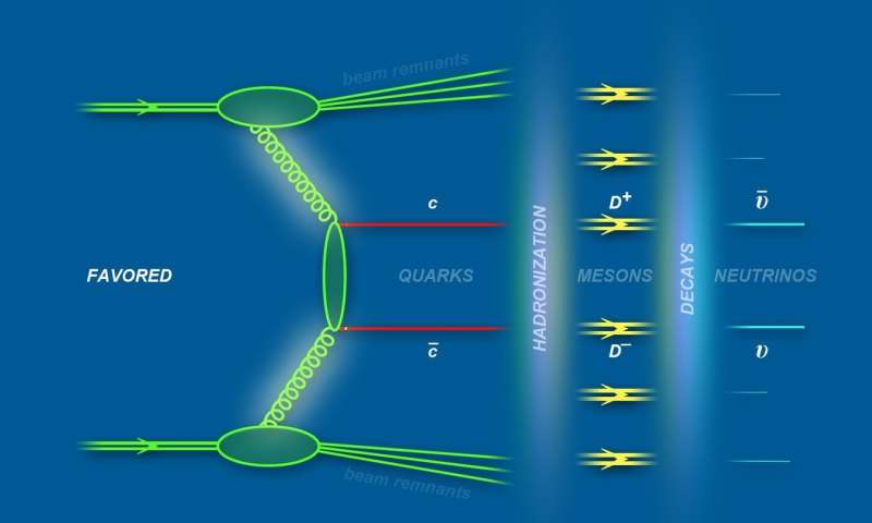 Matter-antimatter asymmetry may interfere with the detection of neutrinos
