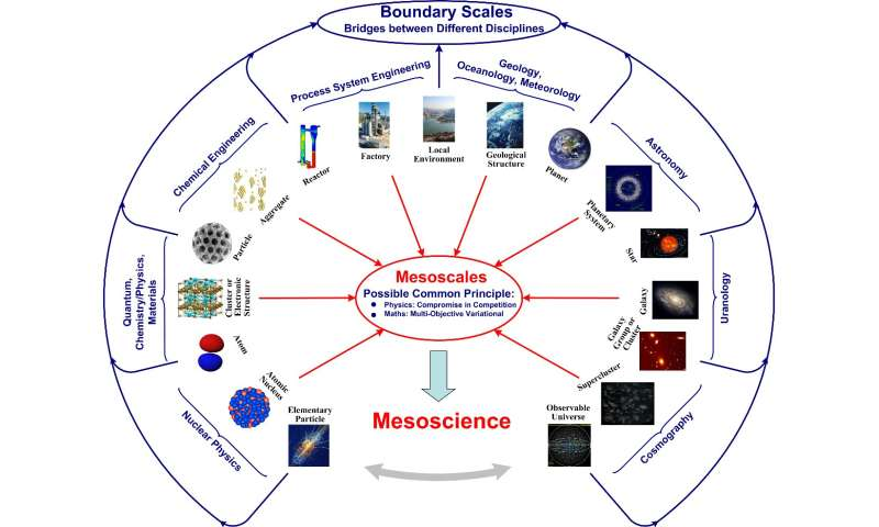 Mesoscience: Discovering the unknowns between the knowns