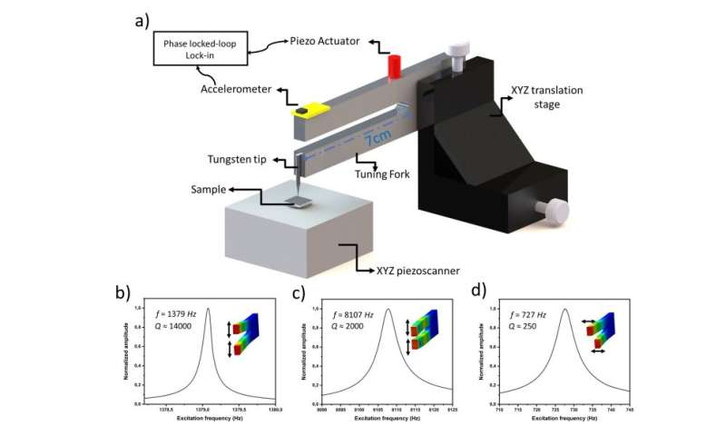 micromegascope