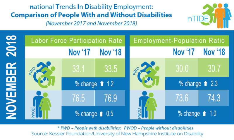 Modest increases indicate ongoing job growth for Americans with disabilities