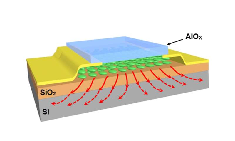 Nano-sandwiching improves heat transfer, prevents overheating in nanoelectronics
