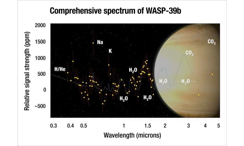 Astronomers find unique water-rich exoplanet the size of Saturn