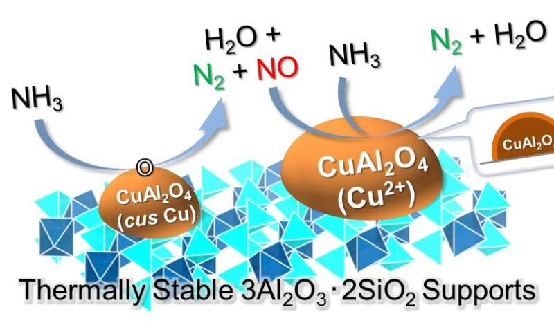 New catalyst turns ammonia into an innovative clean fuel