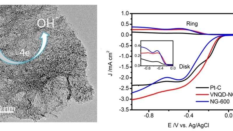 New electrocatalyst developed for ORR