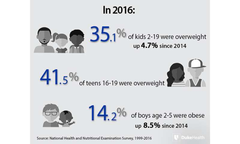 Childhood obesity is worse among 2-5 year olds