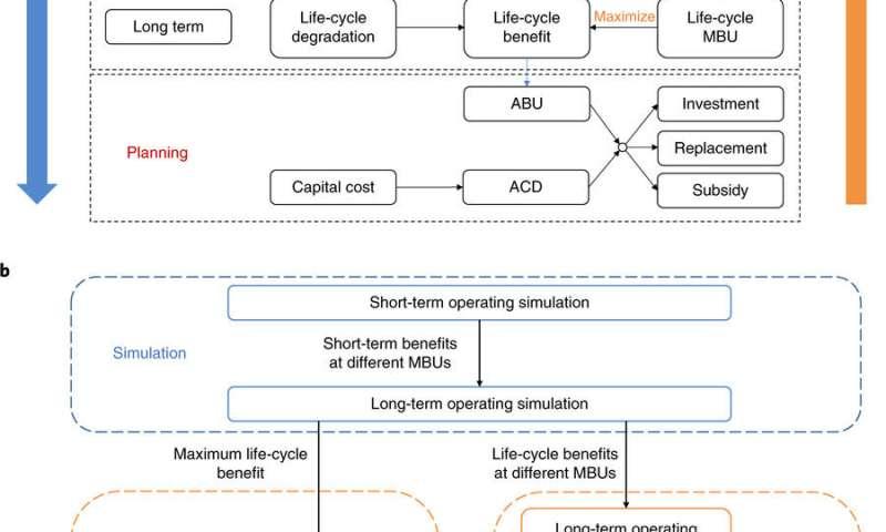 New Framework Assesses, Optimizes Economic Value of Lithium-ion Batteries