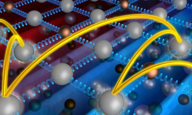 New insights bolster Einstein's idea about how heat moves through solids
