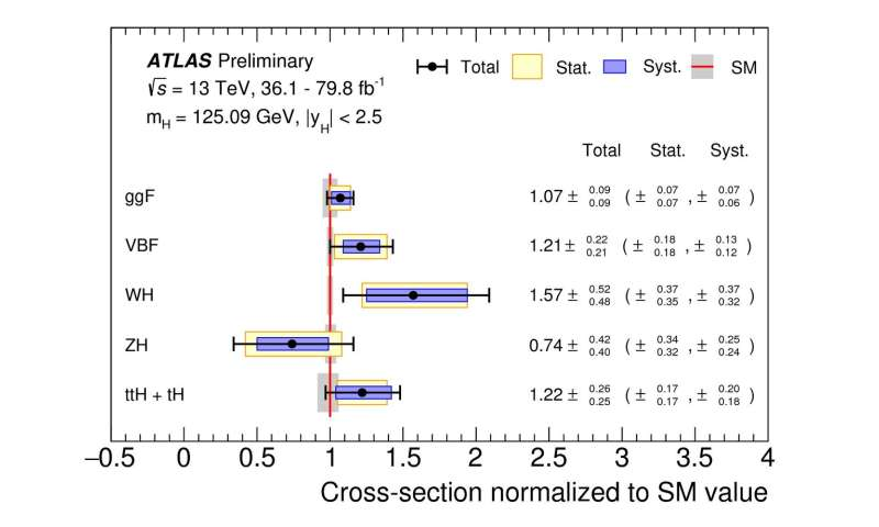 New level of precision achieved in combined measurements of Higgs