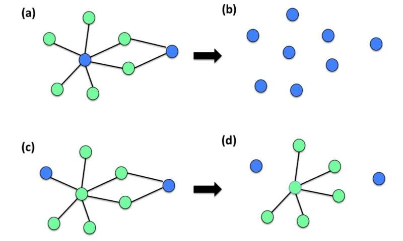 New mathematical framework establishes the risk of dramatic collapses of real networks