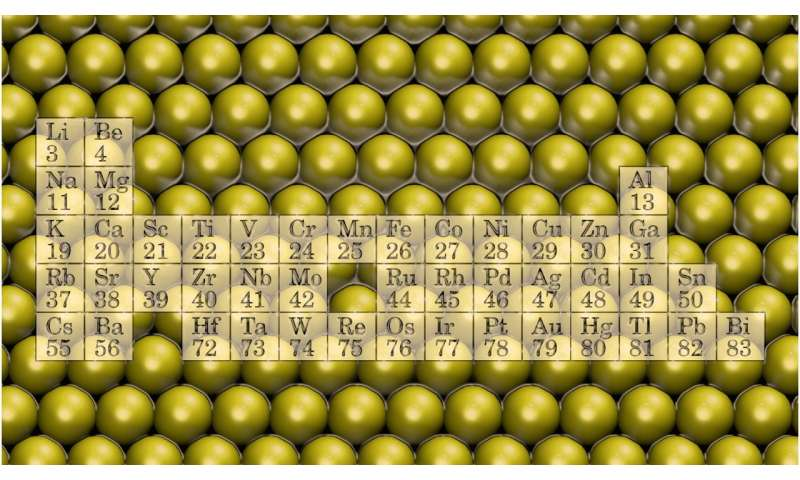 New research opening for atomically thin metal nanostructures