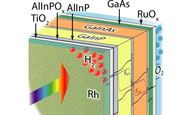 **New world record for direct solar water-splitting efficiency
