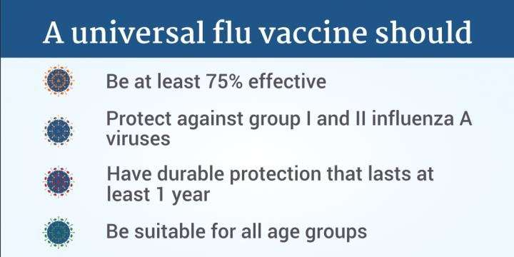 NIAID unveils strategic plan for developing a universal influenza vaccine