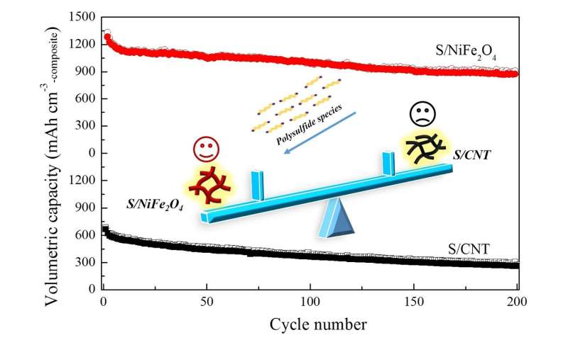 Nickel ferrite promotes capacity and cycle stability of lithium-sulfur battery
