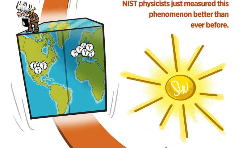 NIST atomic clock comparison confirms key assumptions of 'Einstein's elevator'