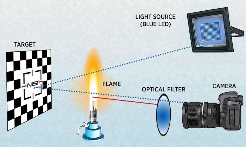 NIST unblinded me with science: New application of blue light sees through fire