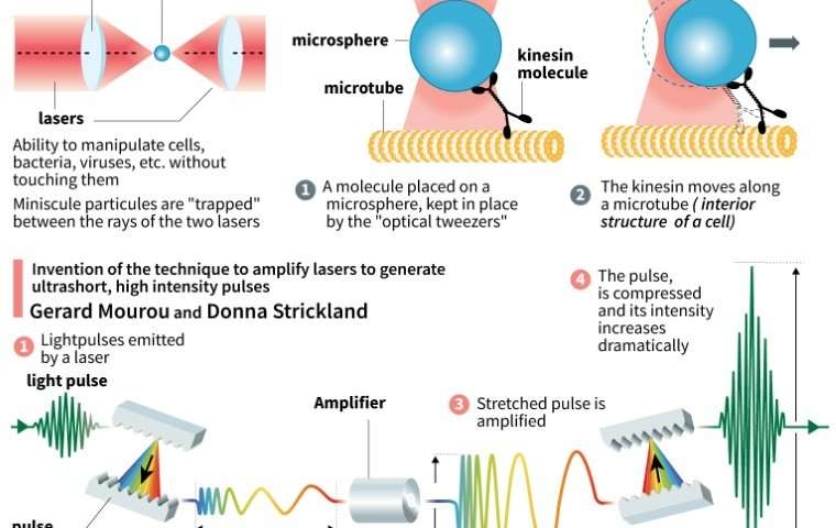 Nobel physics prize for laser research