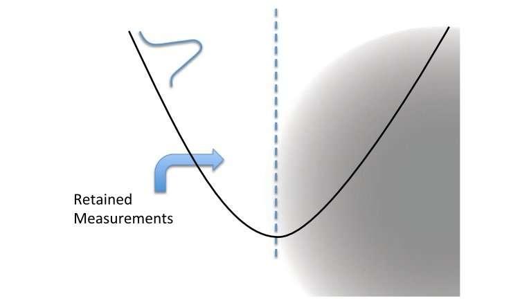 nonclassicality of harmonic oscillator