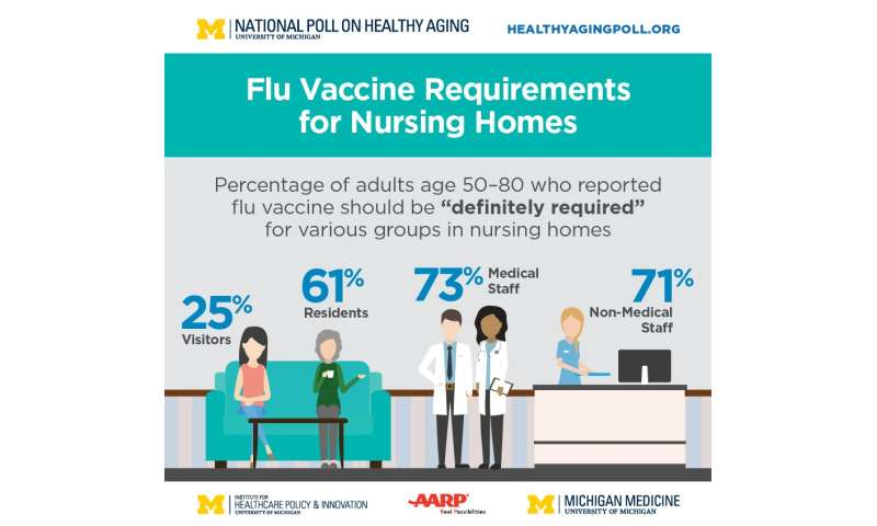 Nursing homes should require flu shots for all staff and patients, most older adults say