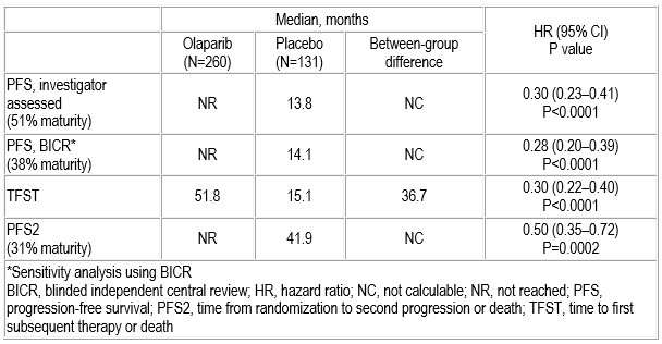 Olaparib maintenance extends PFS by estimated 3 years in advanced ovarian cancer