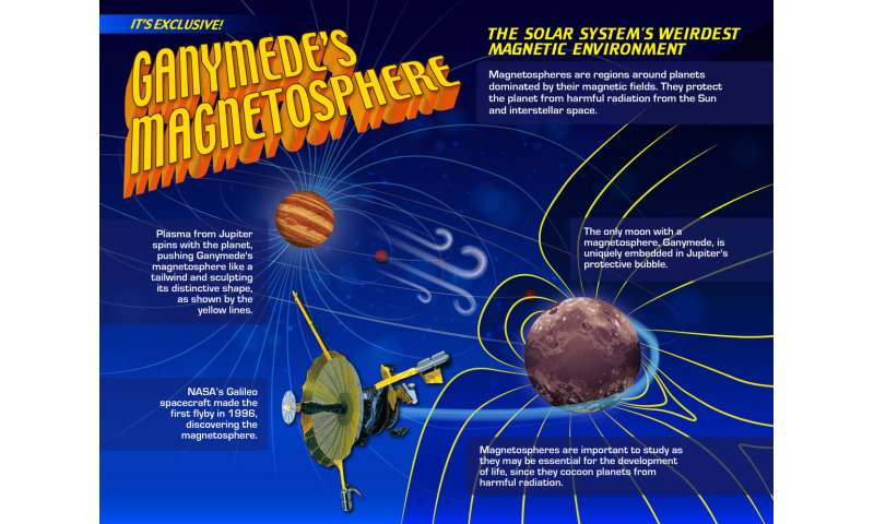 Old data, new tricks: Fresh results from NASA's Galileo spacecraft 20 years on