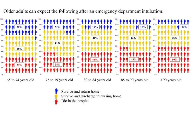 One in 3 older patients die following emergency department intubation
