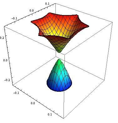 On the shape of the 'petal' for the dissipation curve