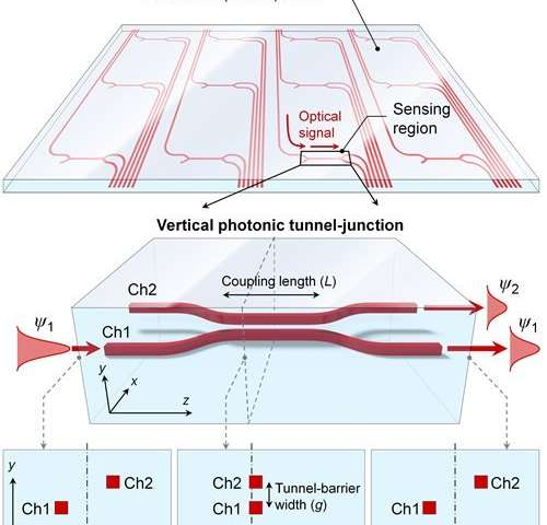 Optical pressure detector could improve robot skin, wearable devices and touch screens