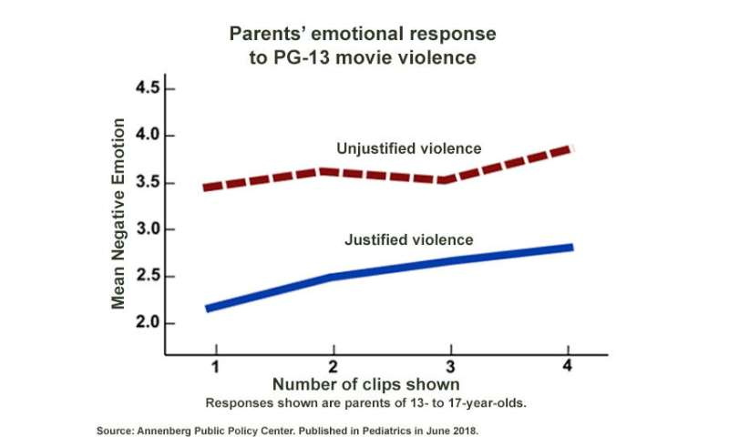 Parents say intense gun violence in PG-13 movies appropriate for teens 15 and older