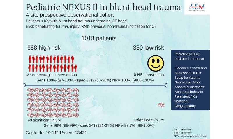 Pediatric NEXUS head CT DI reliably guides blunt trauma imaging decisions