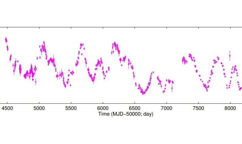 Periodic radio signal detected from the blazar J1043+2408
