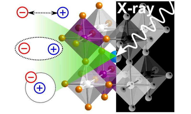 Perovskite Semiconductors: Seeing Right Through Next Generation X-ray Detectors