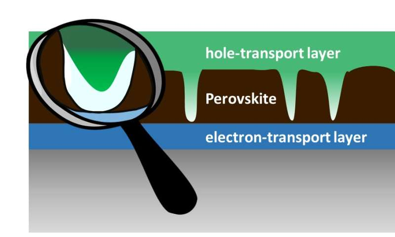 Perovskite solar cells: Perfection not required