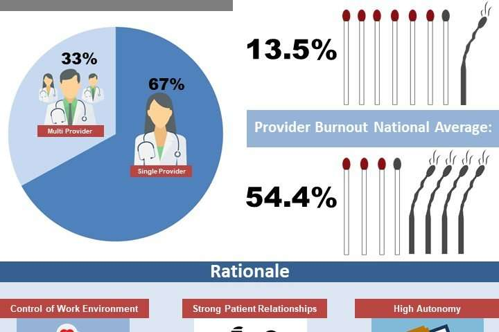 Physician burnout in small practices is dramatically lower than national average