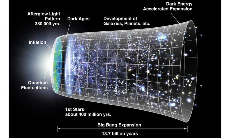 Physicists at crossroads in trying to understand universe