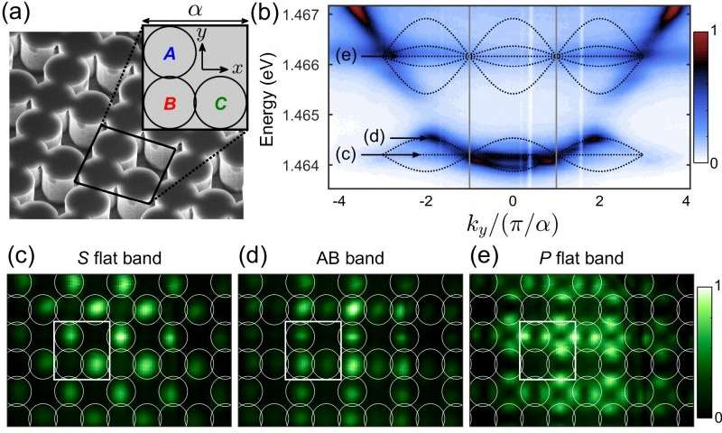 Physicists made crystal lattice from polaritons