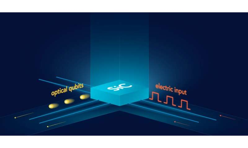 Physicists reveal material for high-speed quantum internet