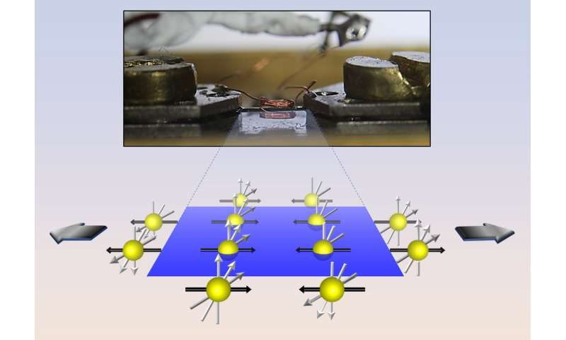 Piezomagnetic material changes magnetic properties when stretched