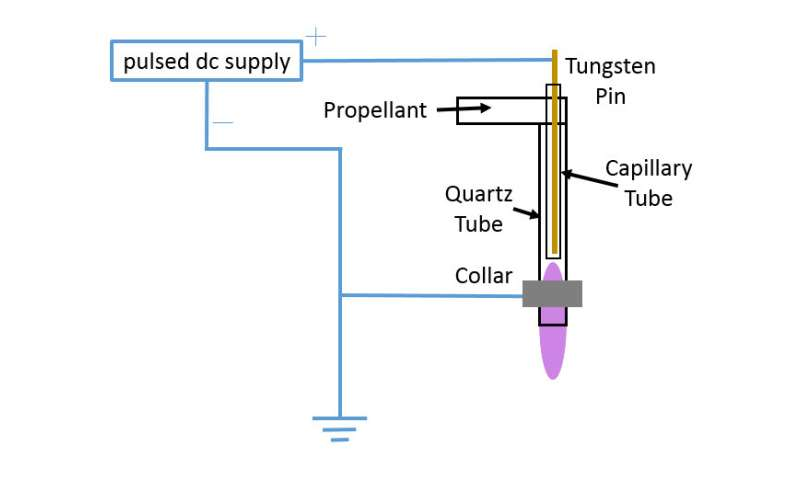 Plasma-based system provides radical new path for water purification