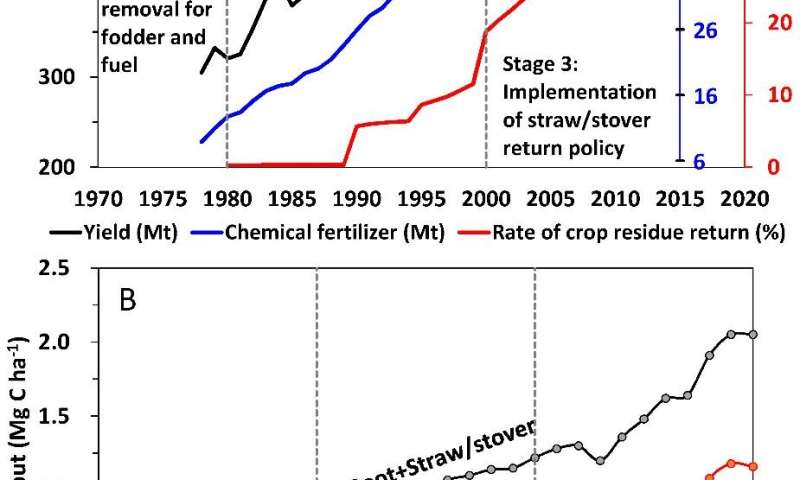 Policy driver of soil organic carbon accumulation in Chinese croplands identified