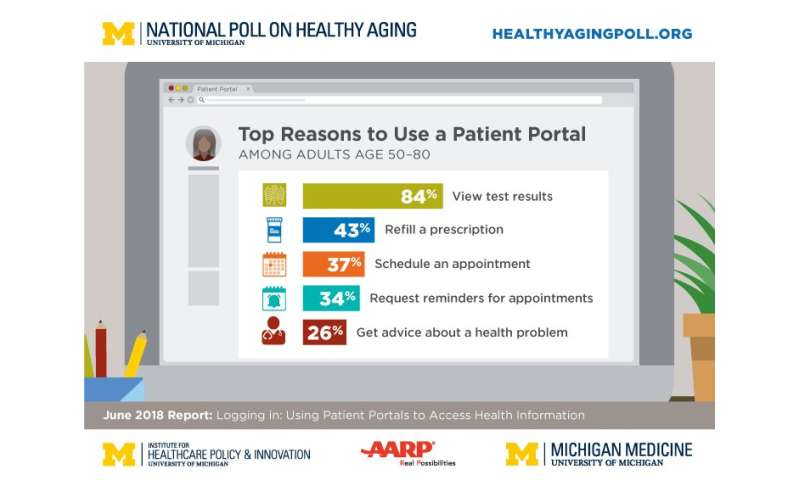 Poll: Half of older adults don't use health provider's secure patient communication site