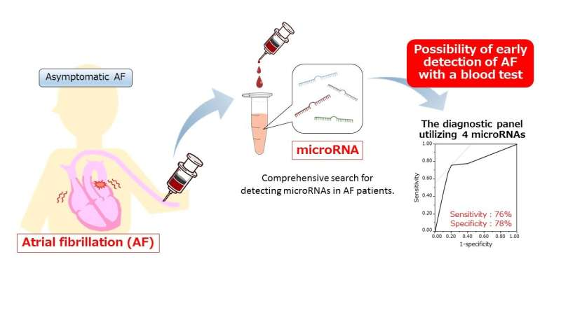 Potential RNA Markers of abnormal heart rhythms identified in circulating blood