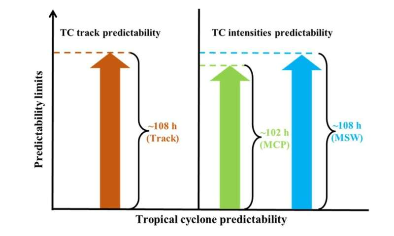 Predictability limit for tropical cyclones over the western North Pacific
