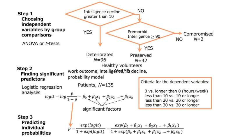 Predicting work status in patients with schizophrenia