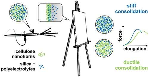 Preserving a painter's legacy with nanomaterials