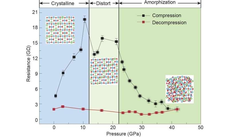 Pressure helps to make better Li-ion batteries