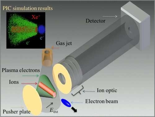 Profiling extreme beams: Scientists devise new diagnostic for particle accelerators