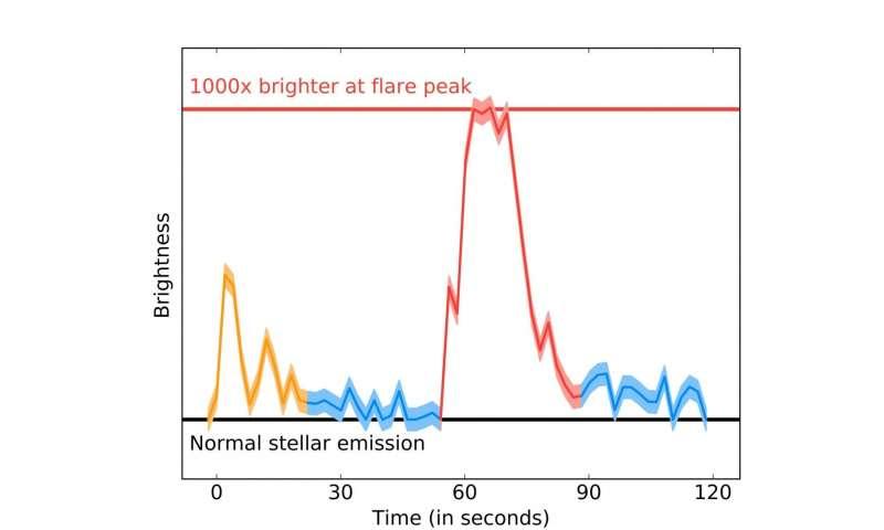 Proxima Centauri's no good, very bad day