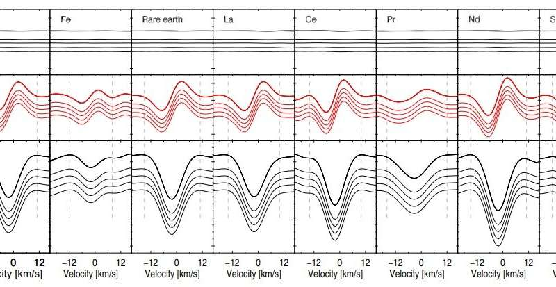 Przybylski's star is an extremely slow rotator, study finds