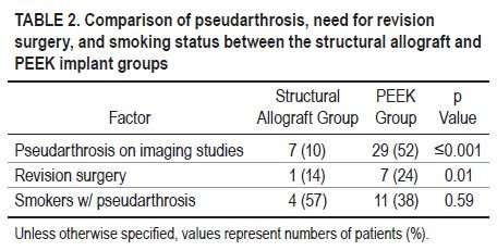 Pseudarthrosis following single-level ACDF is five times more likely when a PEEK interbody device is used