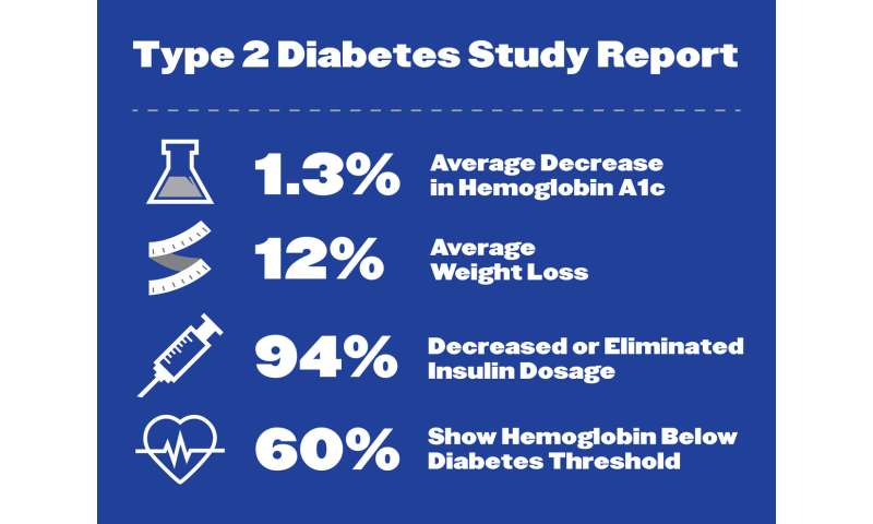 Published study reports use of nutritional ketosis with mobile app intervention could reverse Type 2 diabetes